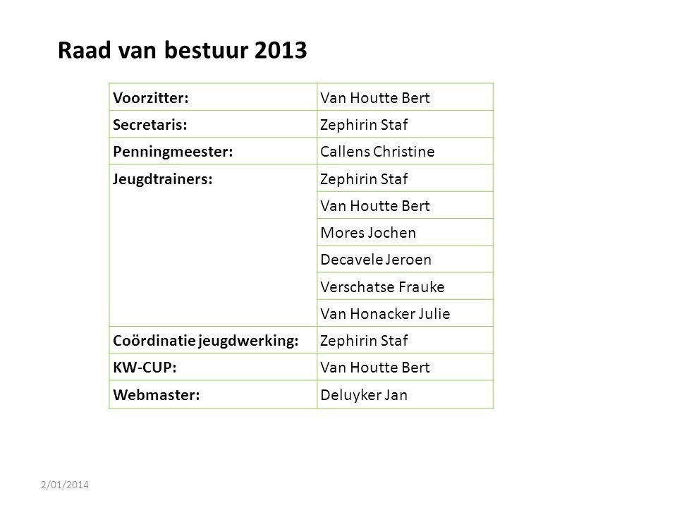 Raad van bestuur 2013 Voorzitter: Van Houtte Bert Secretaris: