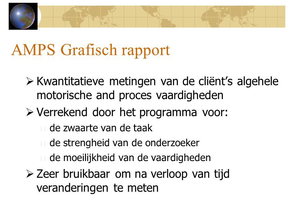 AMPS Grafisch rapport Kwantitatieve metingen van de cliënt's algehele motorische and proces vaardigheden.