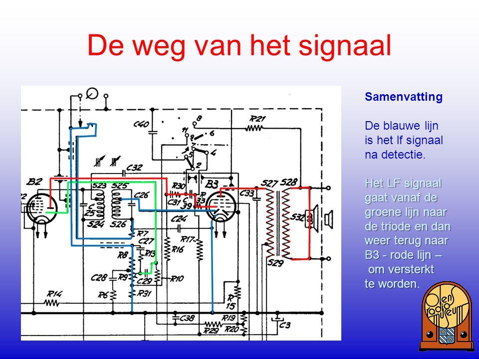 De weg van het signaal Samenvatting De blauwe lijn is het lf signaal