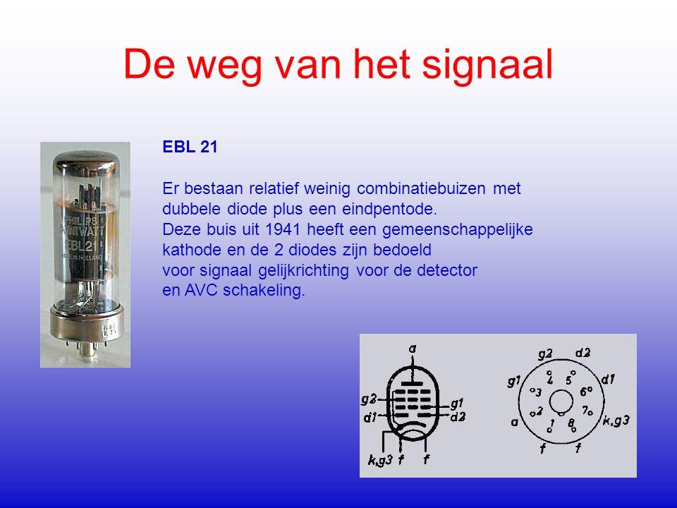De weg van het signaal EBL 21
