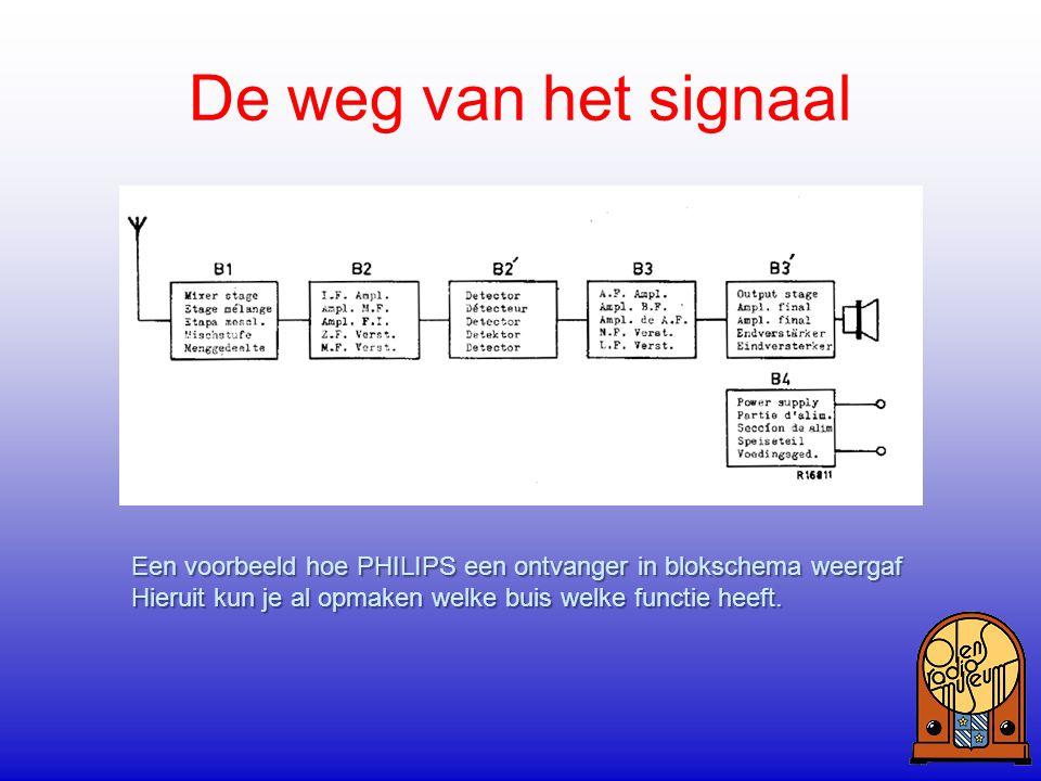 De weg van het signaal Een voorbeeld hoe PHILIPS een ontvanger in blokschema weergaf.