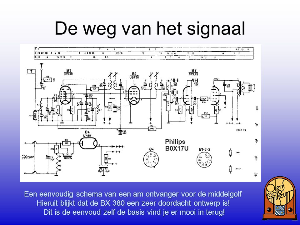 De weg van het signaal Een voorbeeld hoe PHILIPS een ontvanger in blokschema weergaf. Hieruit kun je al opmaken welke buis welke functie heeft.