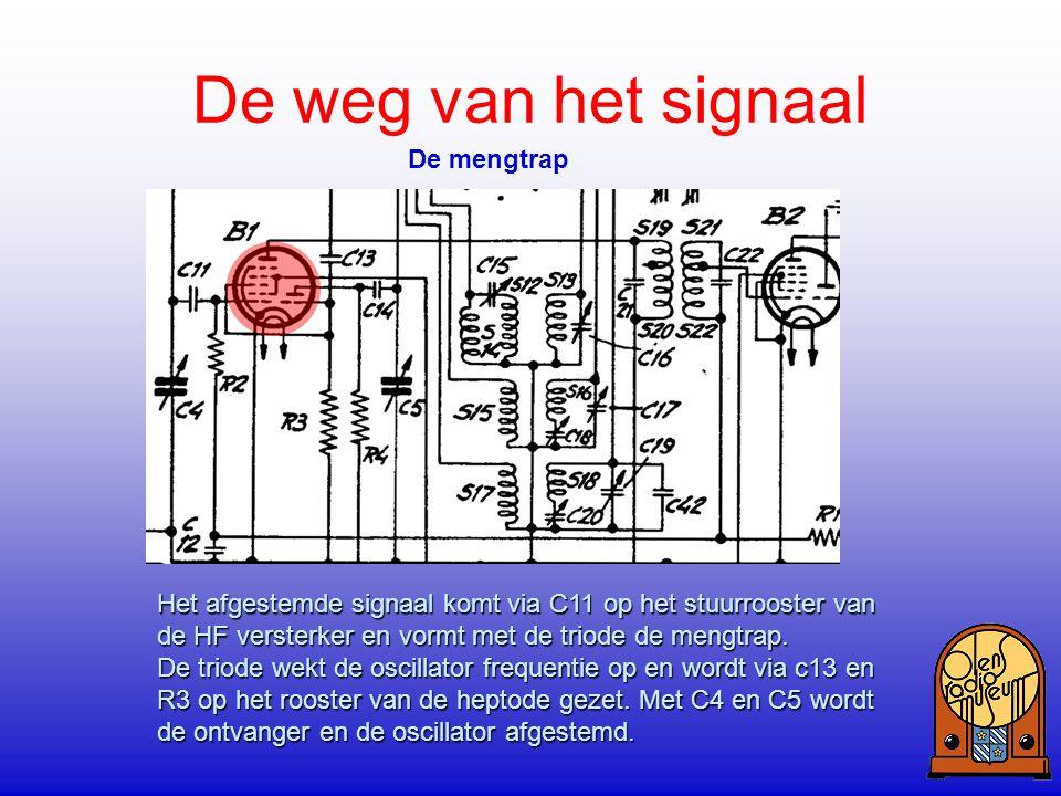 De weg van het signaal De mengtrap