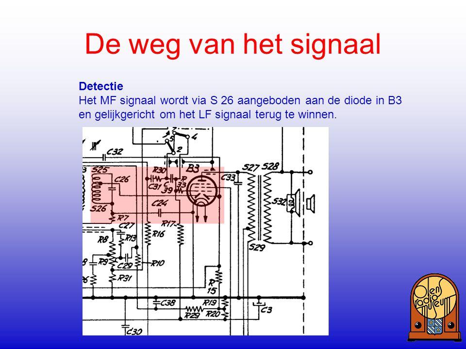 De weg van het signaal Detectie