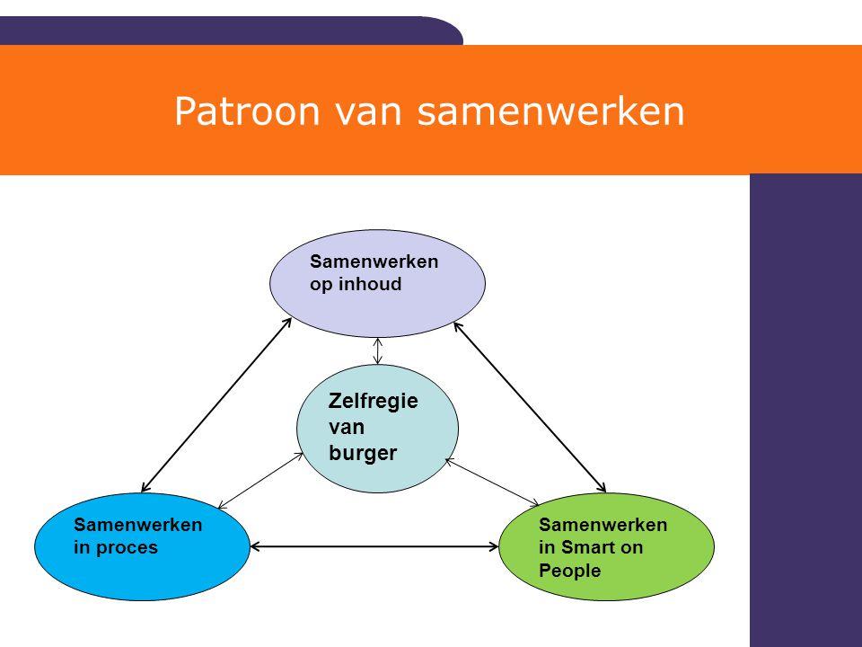 Patroon van samenwerken
