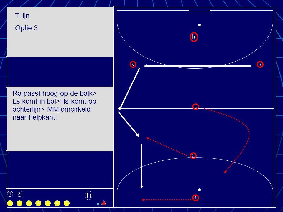 T lijn Optie 3. k. 6. 7. Ra passt hoog op de balk> Ls komt in bal>Hs komt op achterlijn> MM omcirkeld naar helpkant.