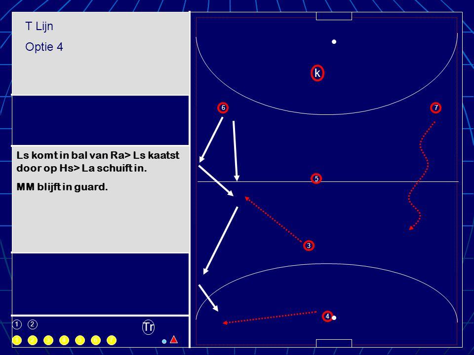 T Lijn Optie 4. k. 6. 7. Ls komt in bal van Ra> Ls kaatst door op Hs> La schuift in. MM blijft in guard.