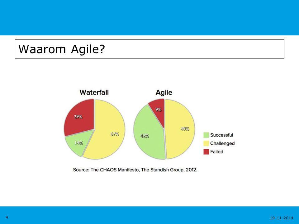 Waarom Agile 4 7-4-2017