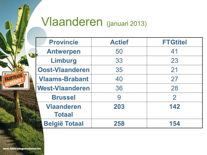 Vlaanderen (januari 2013) Provincie Actief FTGtitel Antwerpen 50 41