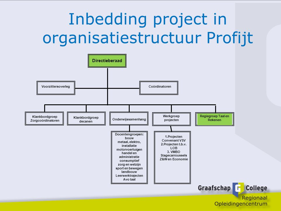 Inbedding project in organisatiestructuur Profijt
