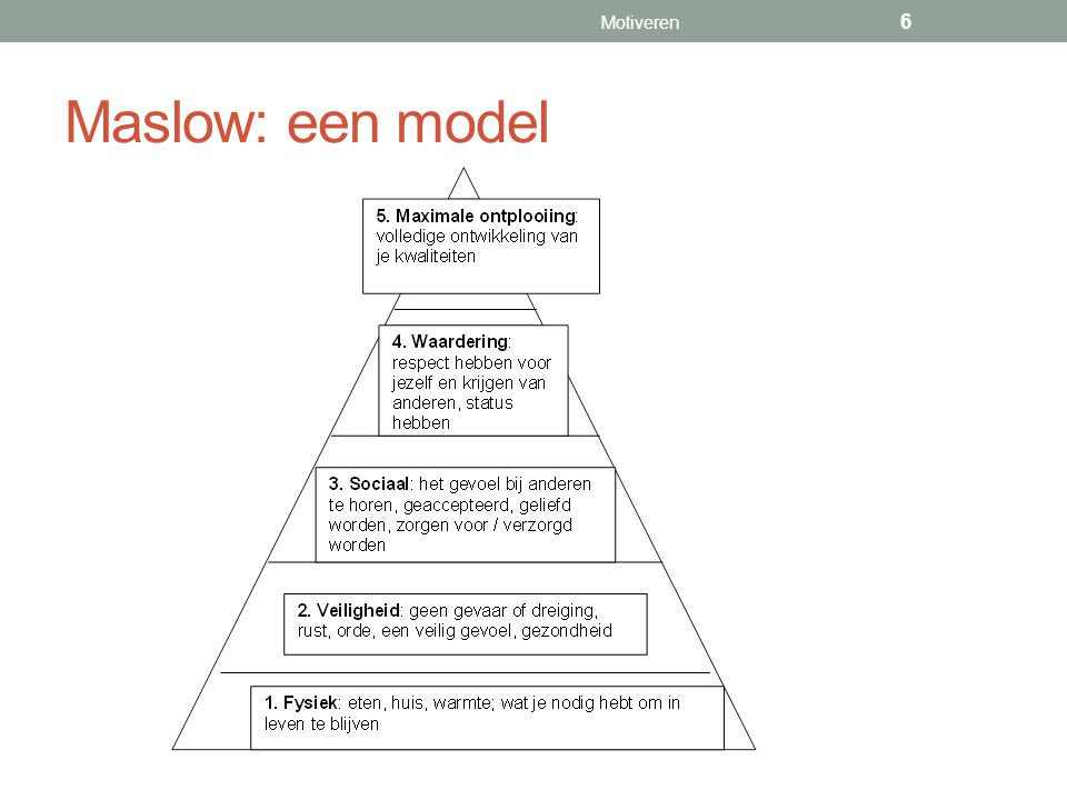 Maslow: een model Motiveren