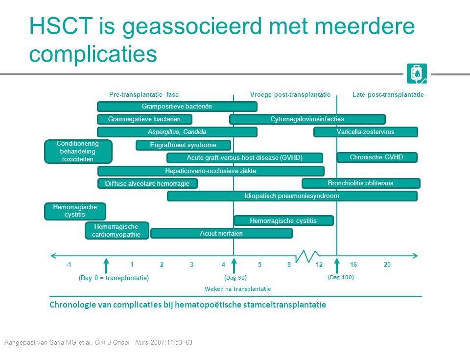 HSCT is geassocieerd met meerdere complicaties