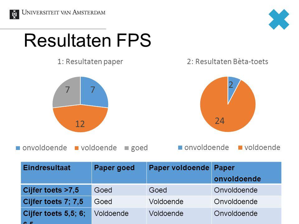 Resultaten FPS Eindresultaat Paper goed Paper voldoende