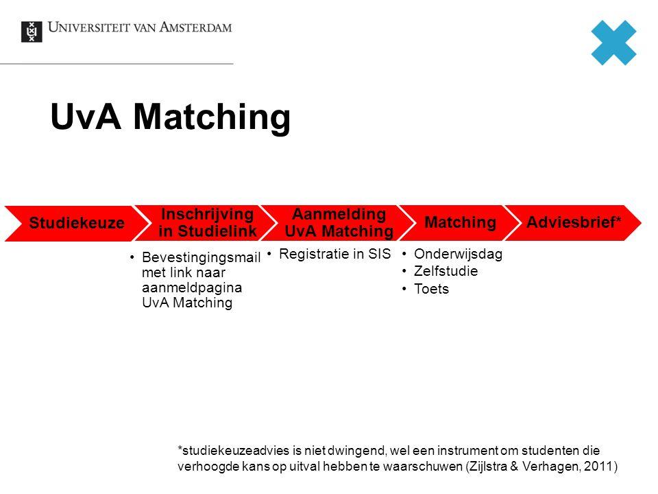 Inschrijving in Studielink Aanmelding UvA Matching
