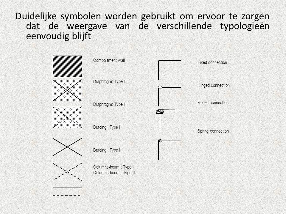 Duidelijke symbolen worden gebruikt om ervoor te zorgen dat de weergave van de verschillende typologieën eenvoudig blijft