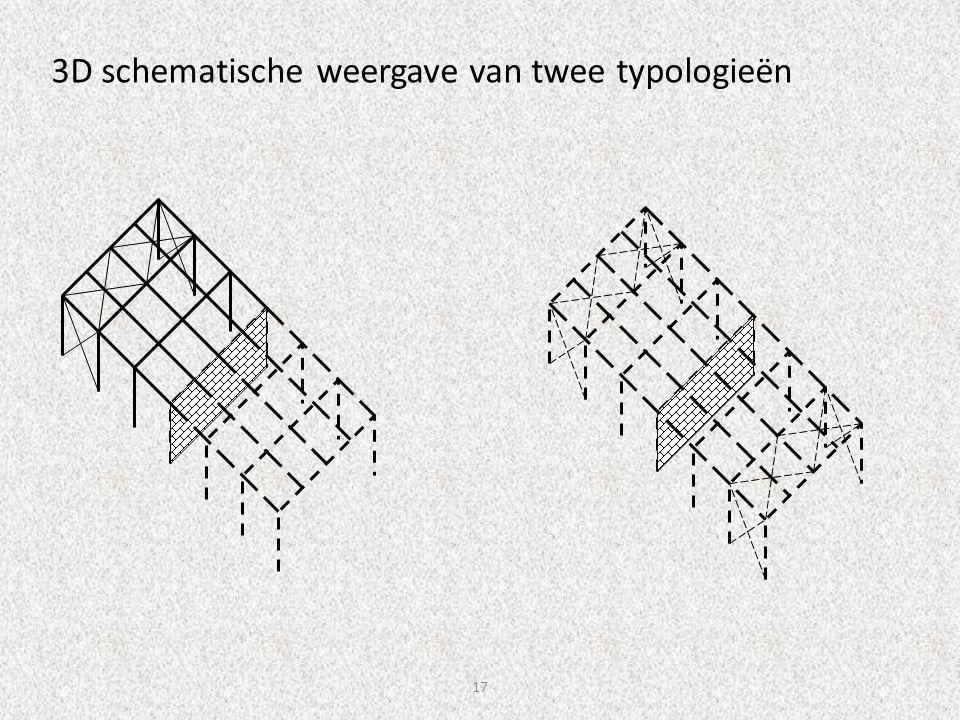 3D schematische weergave van twee typologieën
