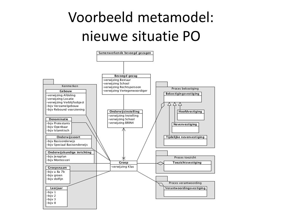Voorbeeld metamodel: nieuwe situatie PO
