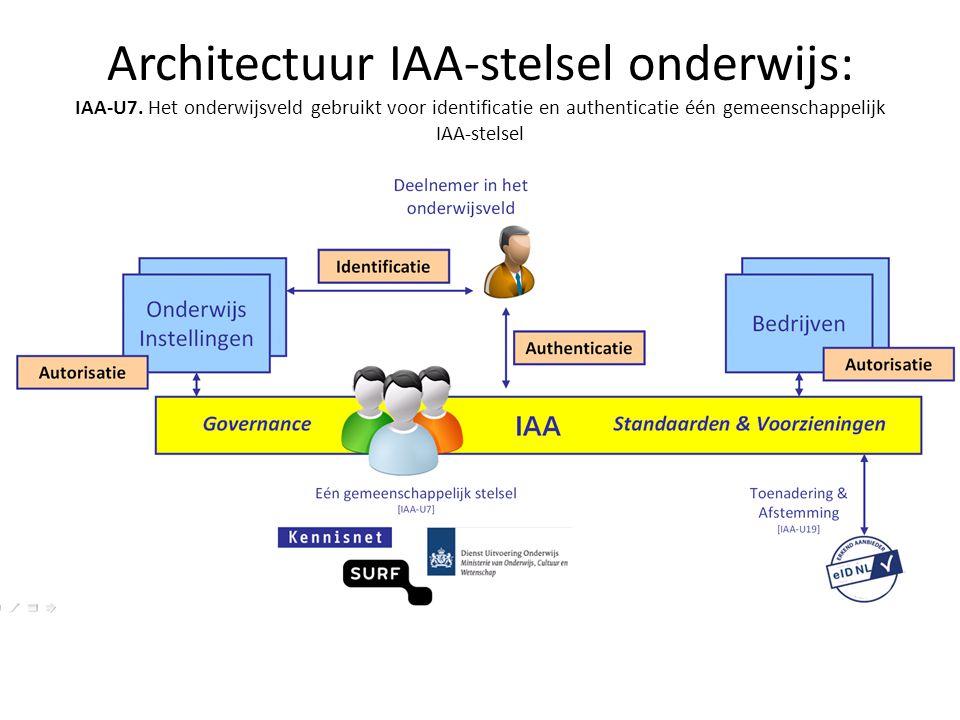 Architectuur IAA-stelsel onderwijs: IAA-U7