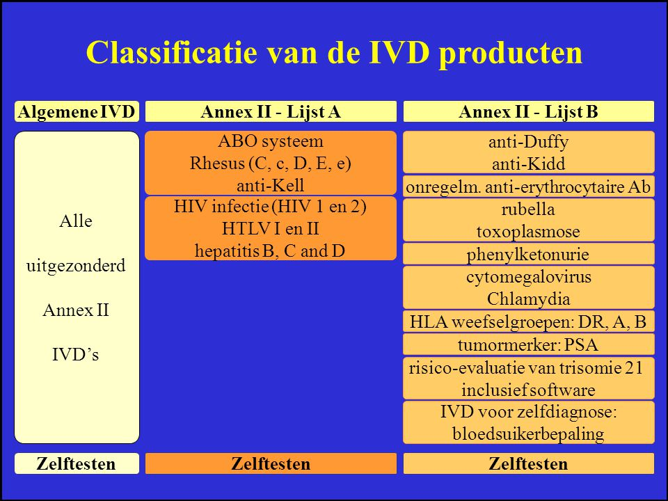 Classificatie van de IVD producten