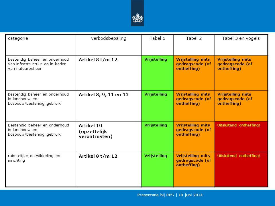 categorie verbodsbepaling. Tabel 1. Tabel 2. Tabel 3 en vogels. bestendig beheer en onderhoud van infrastructuur en in kader van natuurbeheer.