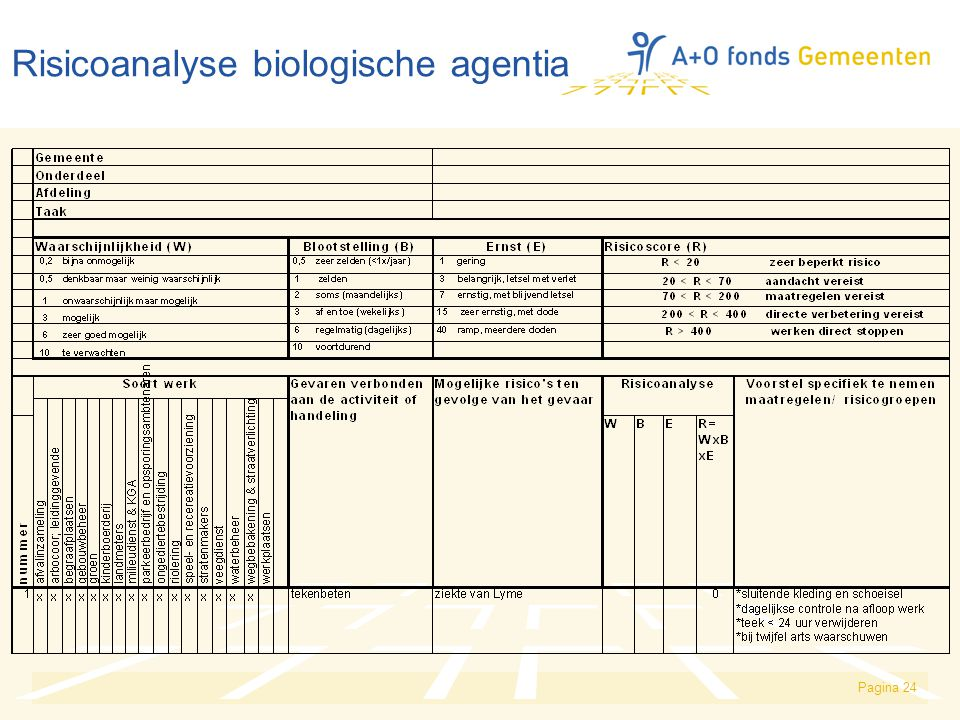 Risicoanalyse biologische agentia