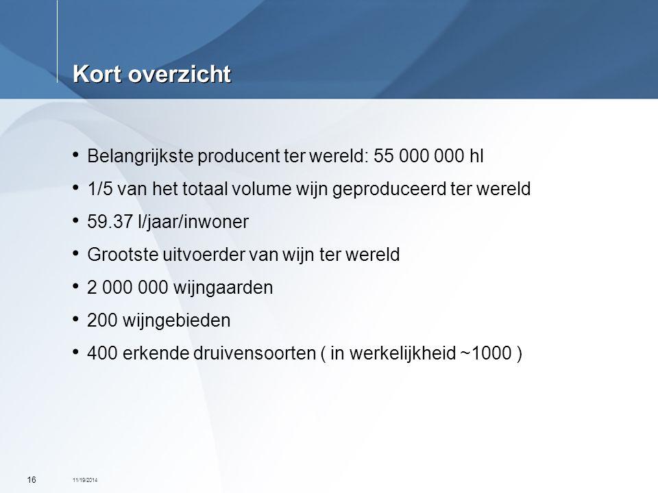 Kort overzicht Belangrijkste producent ter wereld: 55 000 000 hl