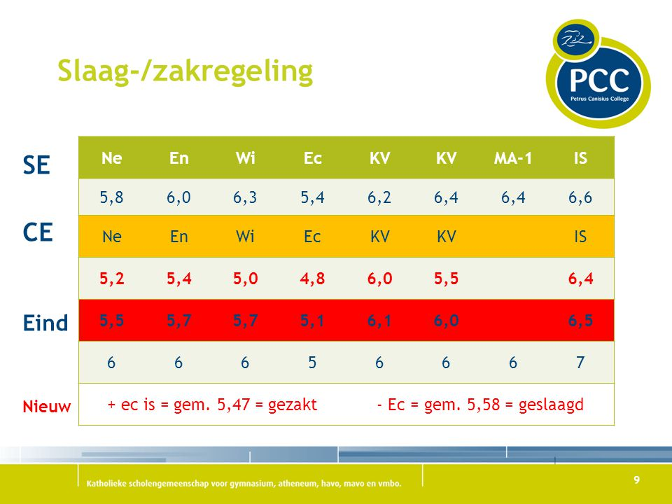 Slaag-/zakregeling SE CE Eind Nieuw Ne En Wi Ec KV MA-1 IS 5,8 6,0 6,3