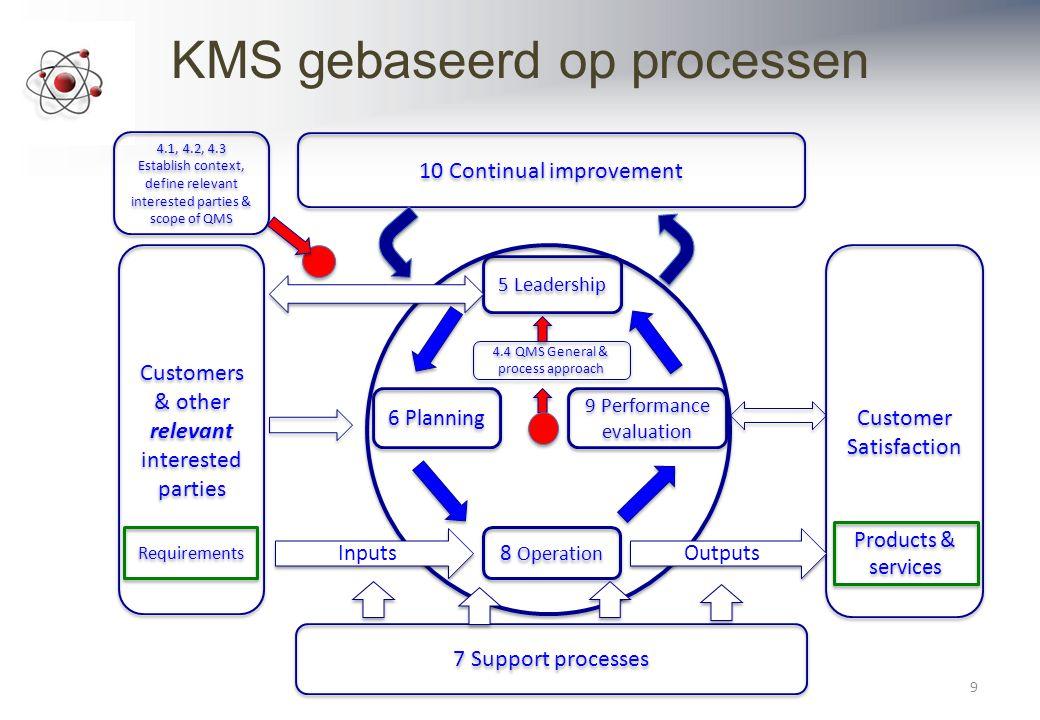 KMS gebaseerd op processen
