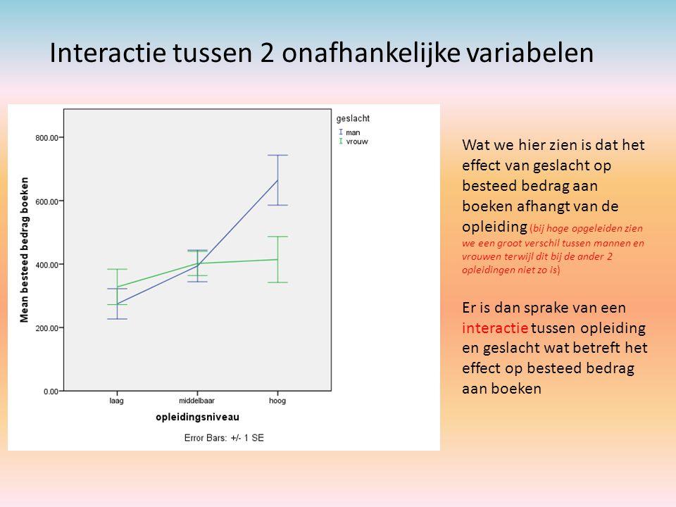Interactie tussen 2 onafhankelijke variabelen