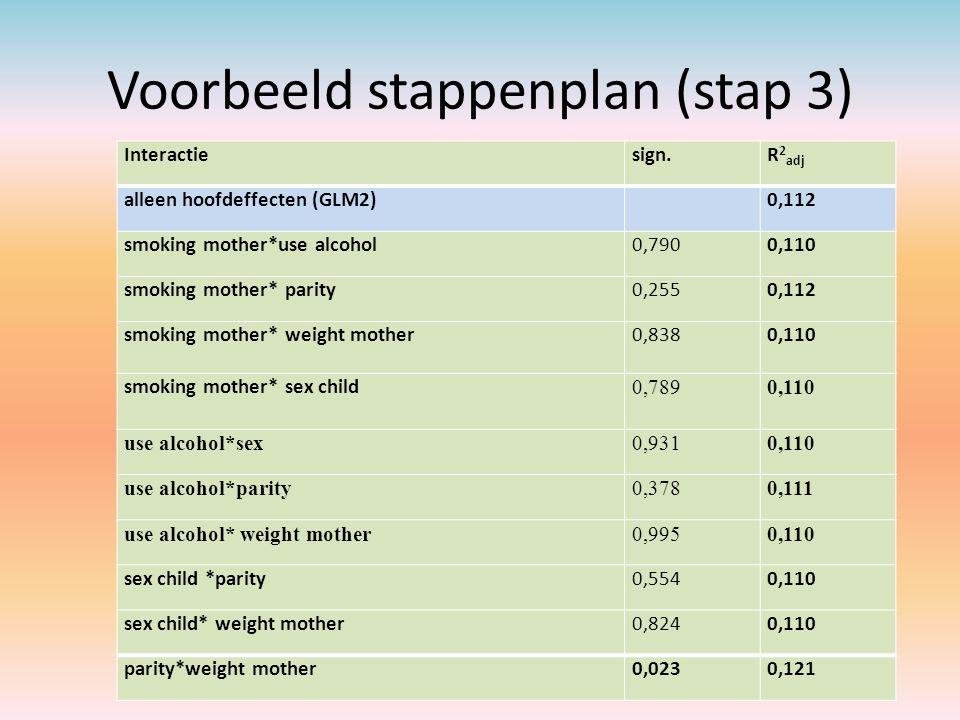 Voorbeeld stappenplan (stap 3)