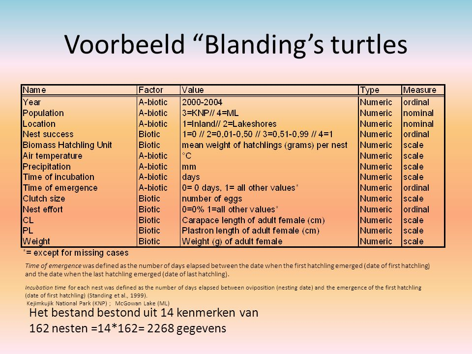 Voorbeeld Blanding's turtles