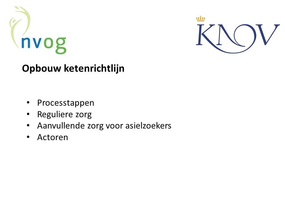 Opbouw ketenrichtlijn