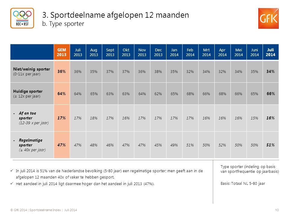 3. Sportdeelname afgelopen 12 maanden b. Type sporter