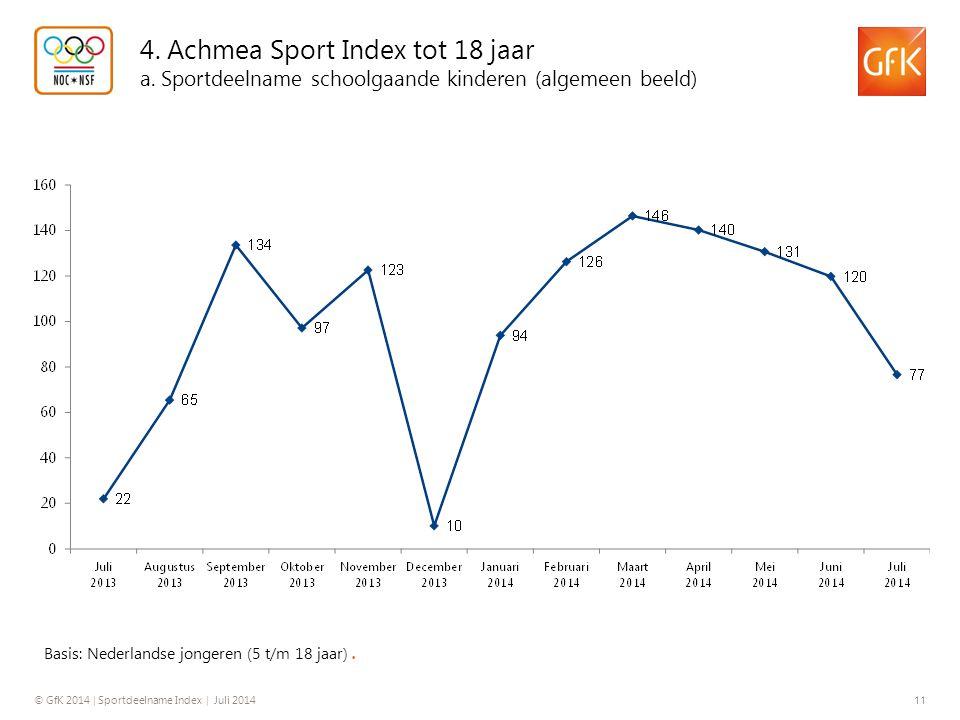 4. Achmea Sport Index tot 18 jaar a