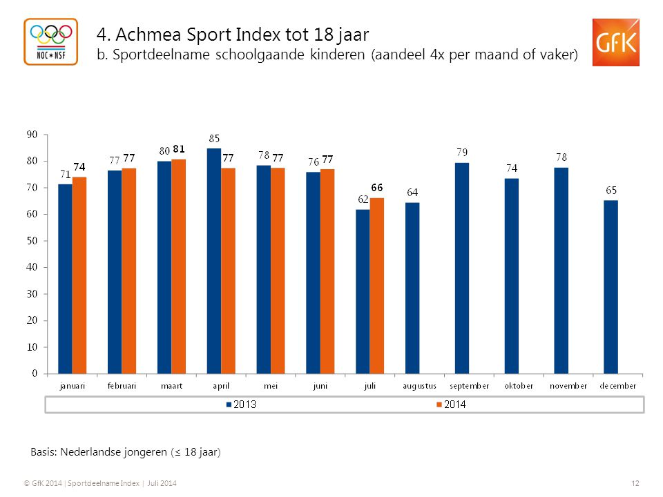 4. Achmea Sport Index tot 18 jaar b