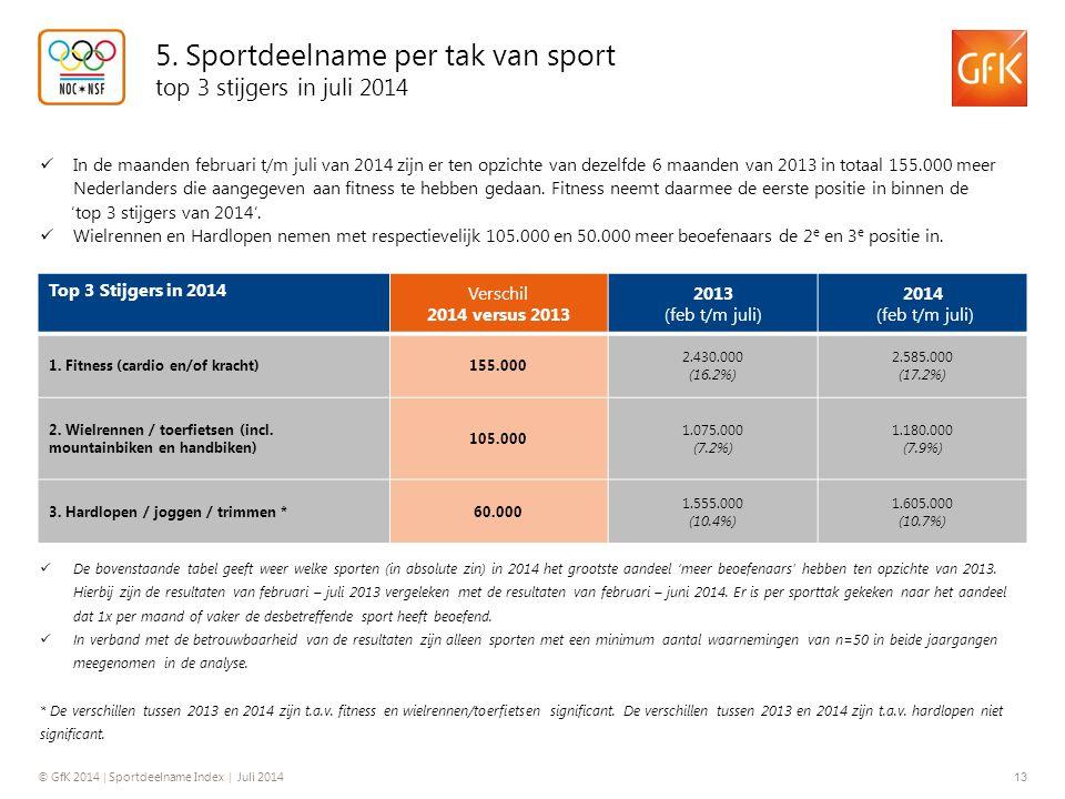 5. Sportdeelname per tak van sport top 3 stijgers in juli 2014