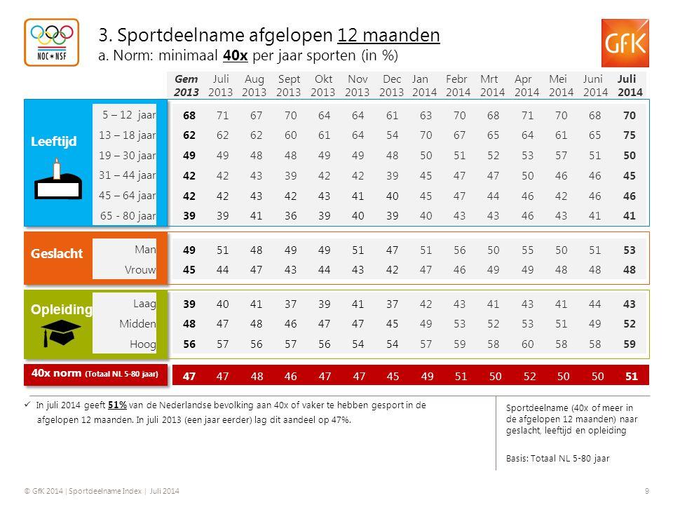 40x norm (Totaal NL 5-80 jaar)