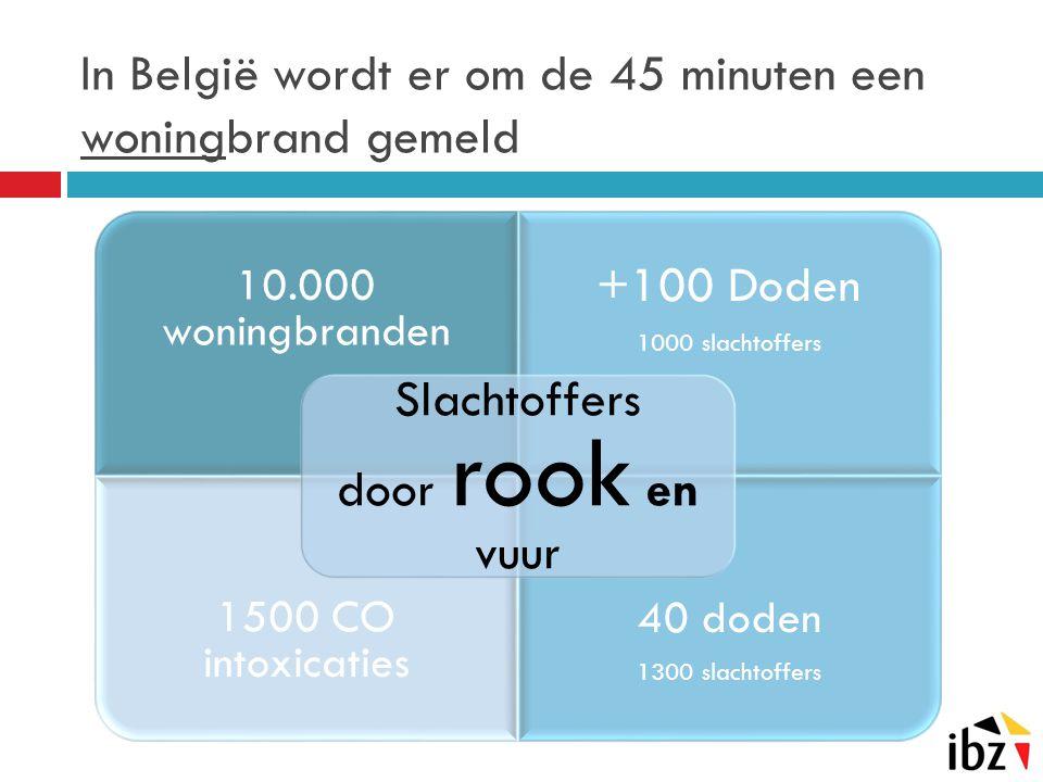In België wordt er om de 45 minuten een woningbrand gemeld