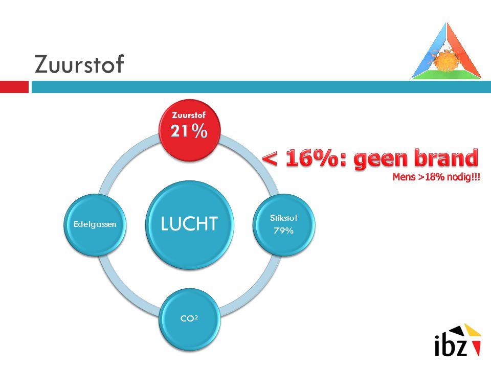 Zuurstof < 16%: geen brand LUCHT Zuurstof 21% Stikstof Edelgassen