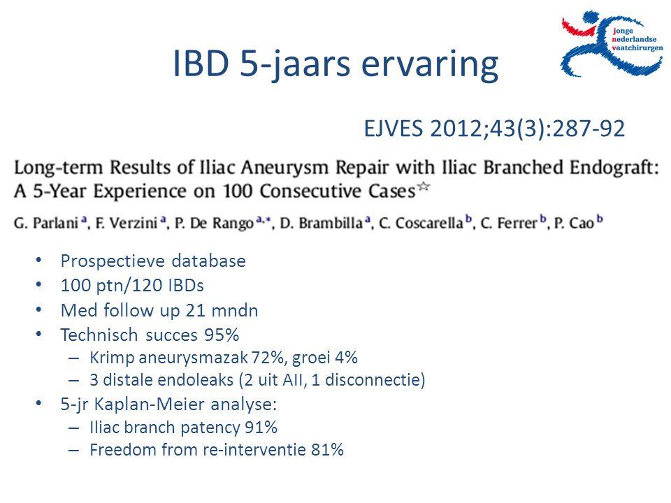 IBD 5-jaars ervaring EJVES 2012;43(3):287-92 Prospectieve database