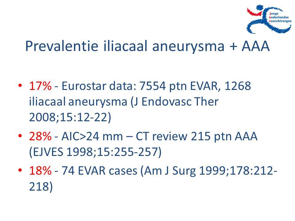 Prevalentie iliacaal aneurysma + AAA