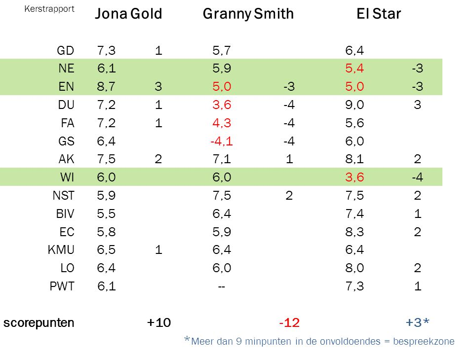 Jona Gold Granny Smith El Star