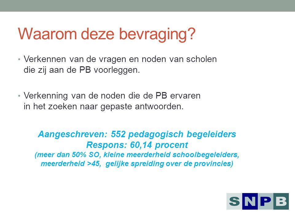 Aangeschreven: 552 pedagogisch begeleiders Respons: 60,14 procent