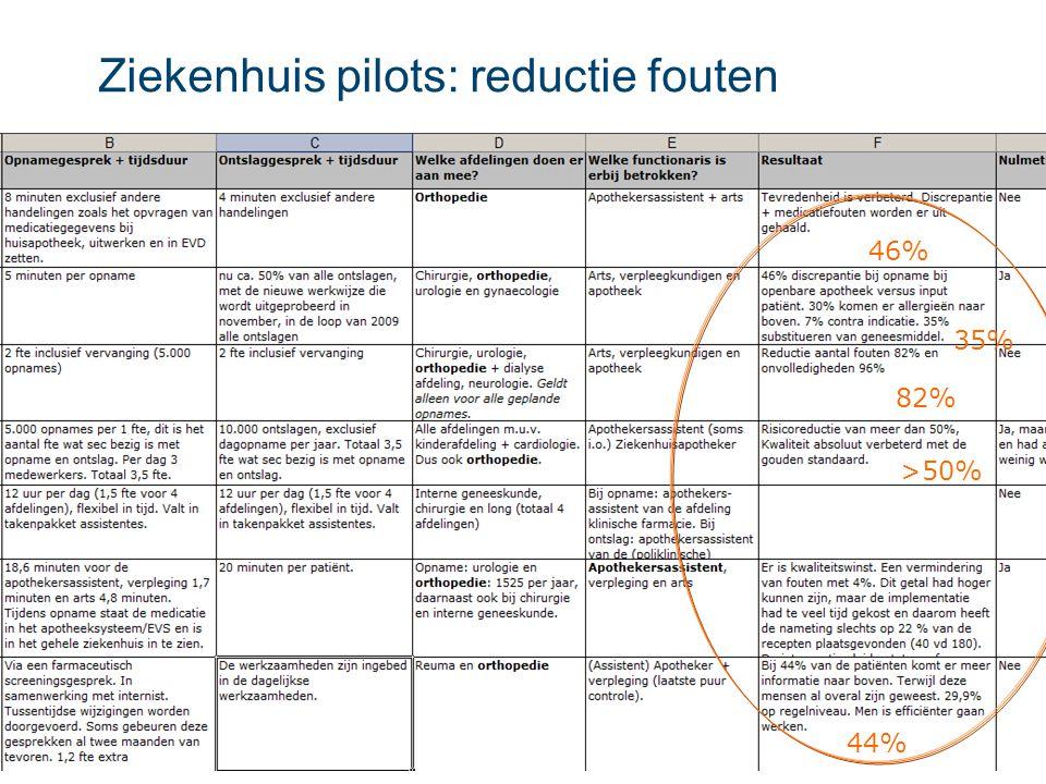 Ziekenhuis pilots: reductie fouten
