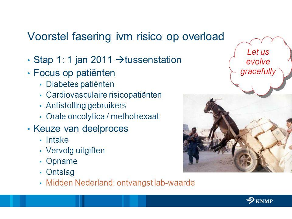 Voorstel fasering ivm risico op overload