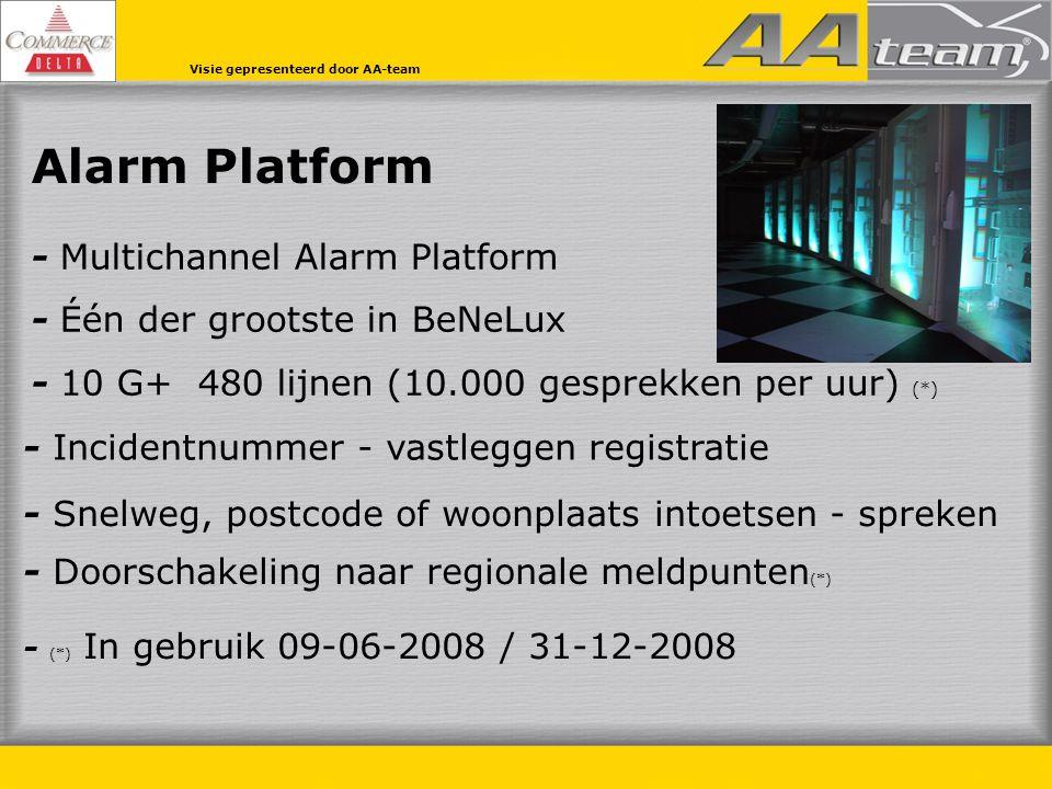 Alarm Platform - Multichannel Alarm Platform