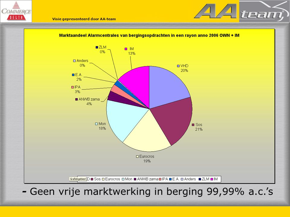 - Geen vrije marktwerking in berging 99,99% a.c.'s