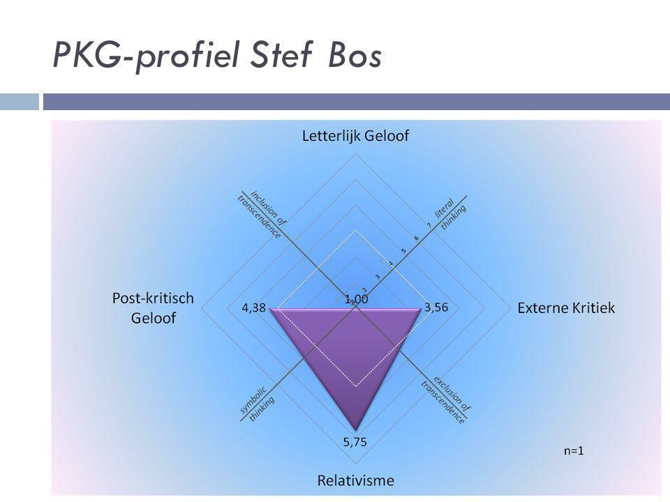 PKG-profiel Stef Bos