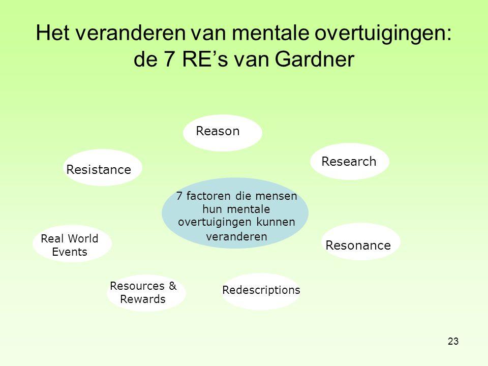 Het veranderen van mentale overtuigingen: de 7 RE's van Gardner