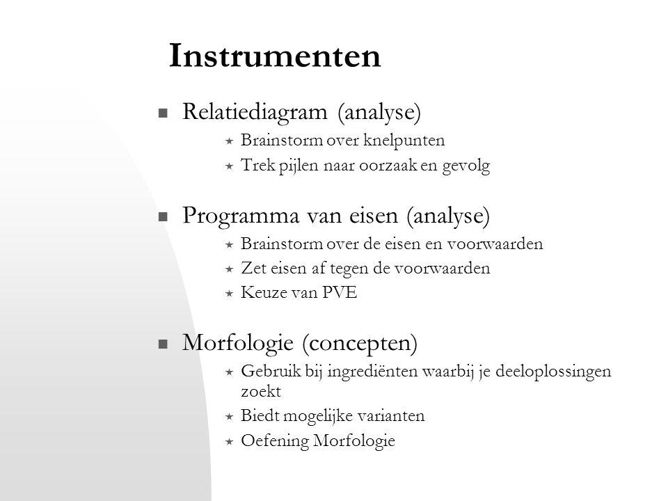 Instrumenten Relatiediagram (analyse) Programma van eisen (analyse)